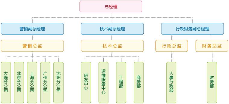 辽宁鼎汉必威app安卓版电子系统工程有限公司